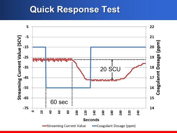 Quick Response Test Chart
