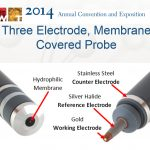 Electrode-Membrane-Covered-Probe