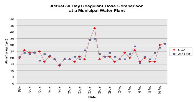 actual-30-day-coagulant-dose-comparison-at-a-municipal-water-plant-001