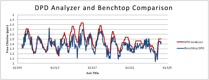 dpd-analyzer-and-benchtop-comparison-001