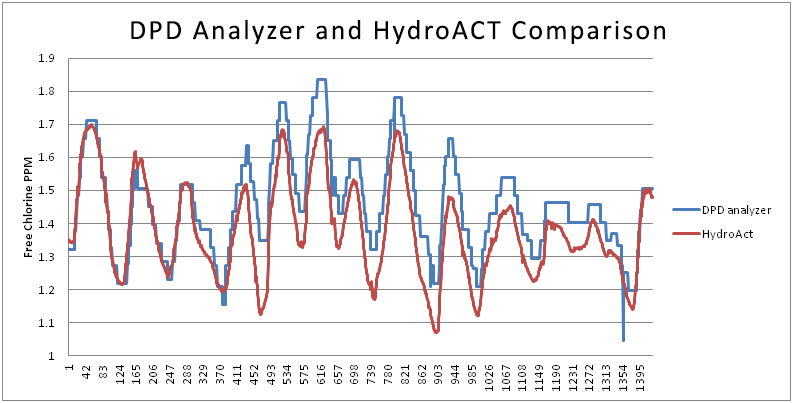 dpd-analyzer-and-hydroact-comparison-001