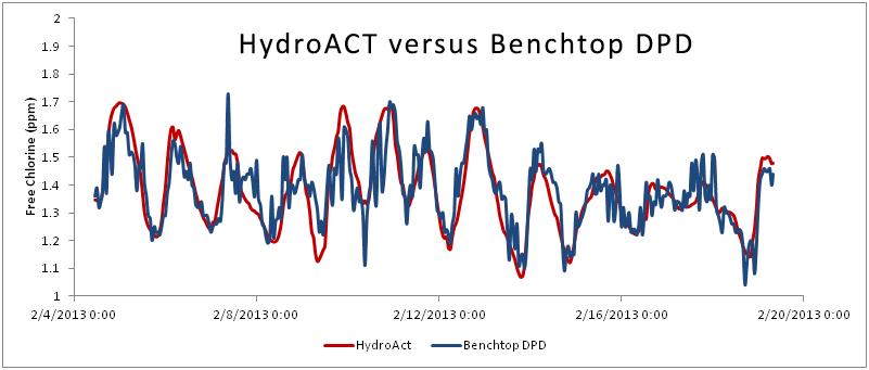hydroact-versus-benchtop-dpd-001